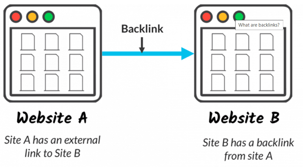 Backlinks diagram